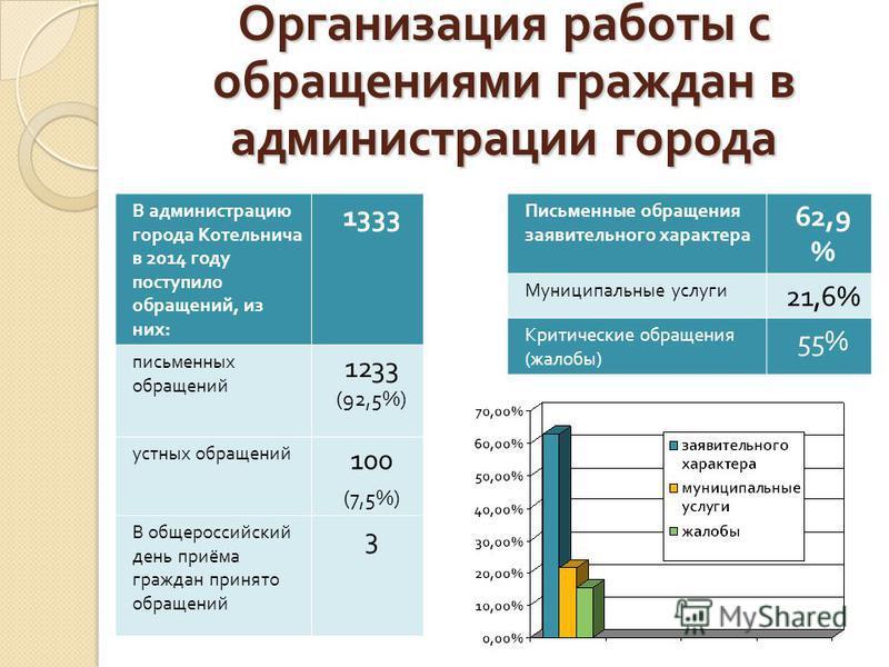 Организация работы с обращениями граждан в администрации города Письменные обращения заявительного характера 62,9 % Муниципальные услуги 21,6% Критические обращения (жалобы) 55% В администрацию города Котельнича в 2014 году поступило обращений, из ни