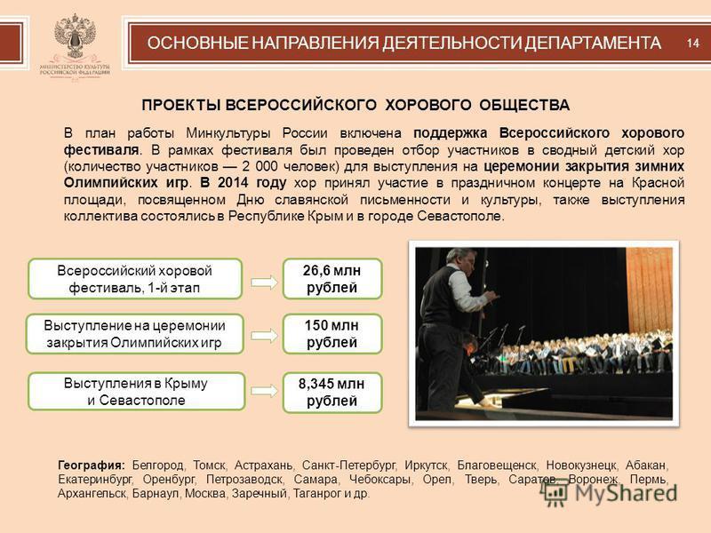 Выступления в Крыму и Севастополе Всероссийский хоровой фестиваль, 1-й этап 26,6 млн рублей ОСНОВНЫЕ НАПРАВЛЕНИЯ ДЕЯТЕЛЬНОСТИ ДЕПАРТАМЕНТА 14 ПРОЕКТЫ ВСЕРОССИЙСКОГО ХОРОВОГО ОБЩЕСТВА Выступление на церемонии закрытия Олимпийских игр 150 млн рублей 8,