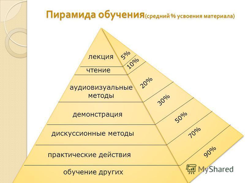 Пирамида обучения ( средний % усвоения материала ) обучение других практические действия дискуссионные методы демонстрация аудиовизуальные методы чтение лекция 90% 70% 50% 30% 20% 10% 5%
