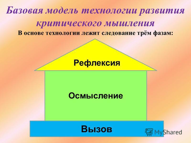 Базовая модель технологии развития критического мышления В основе технологии лежит следование трём фазам: Вызов Осмысление Рефлексия