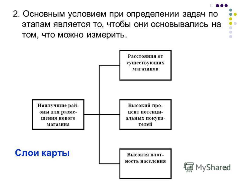 20 2. Основным условием при определении задач по этапам является то, чтобы они основывались на том, что можно измерить. Слои карты