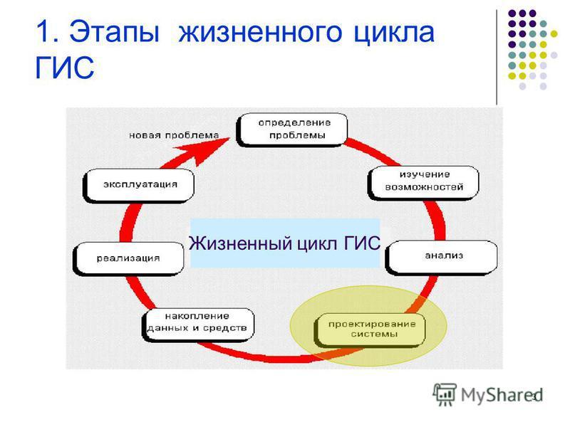3 1. Этапы жизненного цикла ГИС Жизненный цикл ГИС