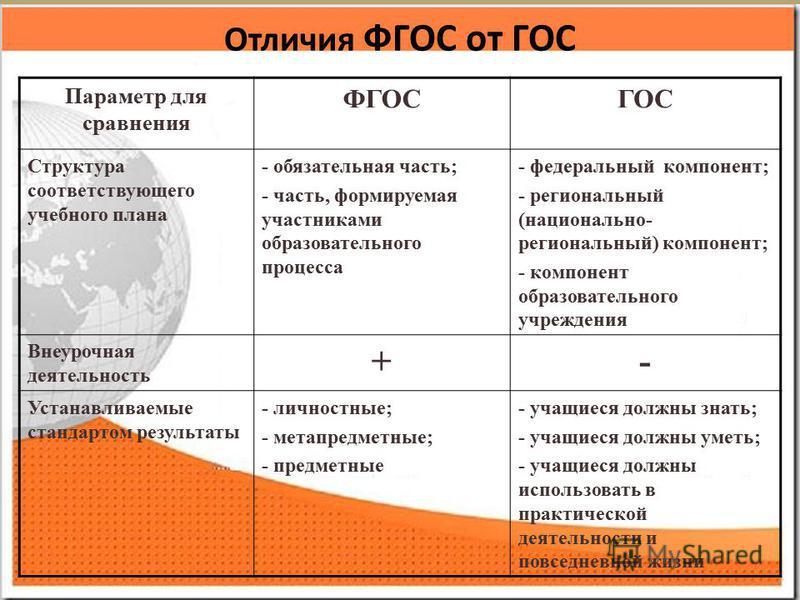 Отличия ФГОС от ГОС Параметр для сравнения ФГОСГОС Структура соответствующего учебного плана - обязательная часть; - часть, формируемая участниками образовательного процесса - федеральный компонент; - региональный (национально- региональный) компонен