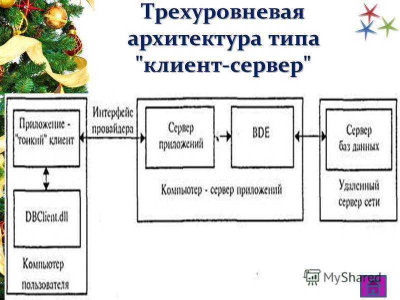 Трехуровневая архитектура типа клиент-сервер