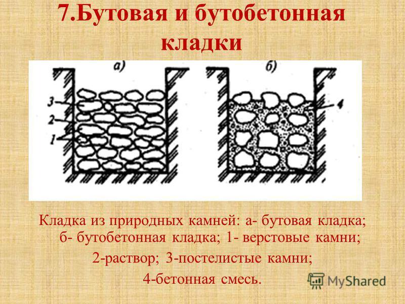 7. Бутовая и бутобетонная кладки Кладка из природных камней: а- бутовая кладка; б- бутобетонная кладка; 1- верстовые камни; 2-раствор; 3-постелистые камни; 4-бетонная смесь.