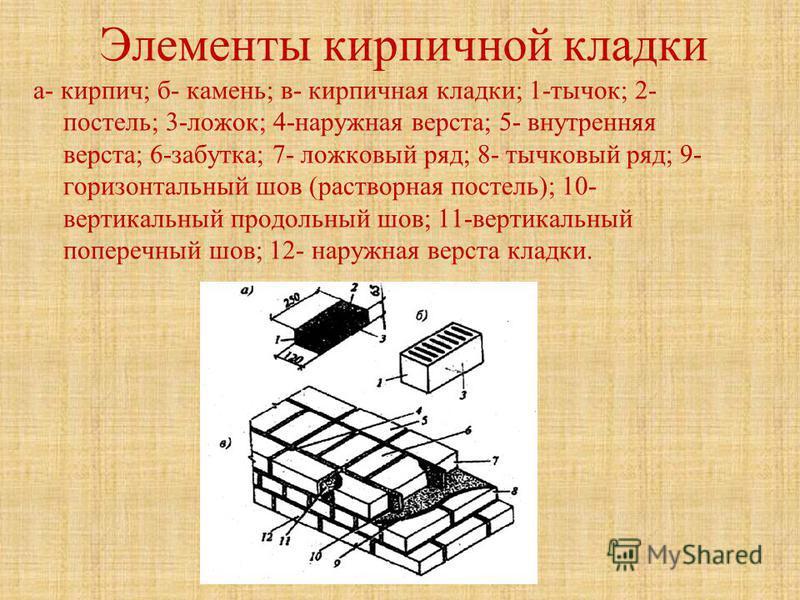 Элементы кирпичной кладки а- кирпич; б- камень; в- кирпичная кладки; 1-тычок; 2- постель; 3-ложок; 4-наружная верста; 5- внутренняя верста; 6-забутка; 7- ложковый ряд; 8- тычковый ряд; 9- горизонтальный шов (растворная постель); 10- вертикальный прод