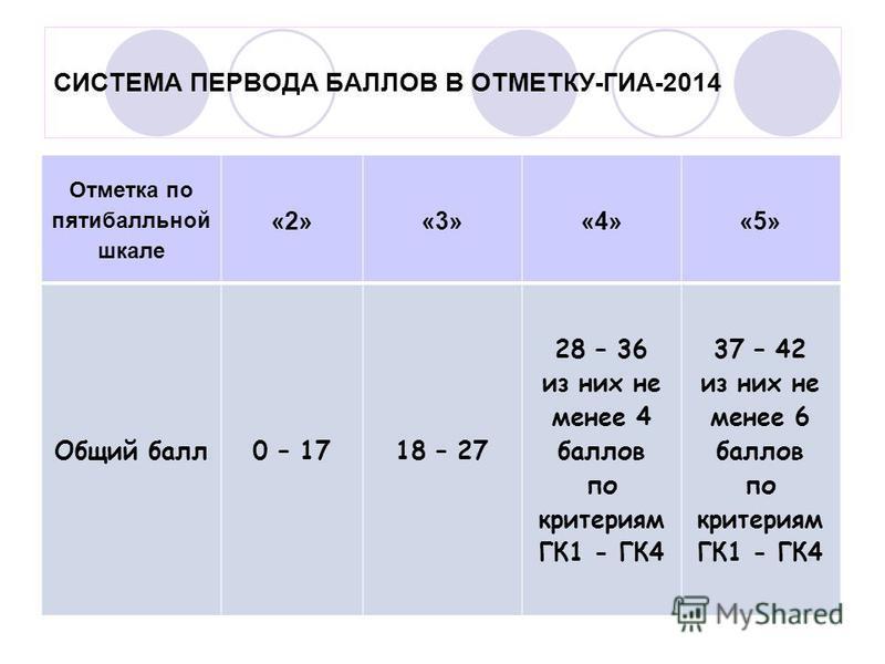 СИСТЕМА ПЕРВОДА БАЛЛОВ В ОТМЕТКУ-ГИА-2014 Отметка по пятибалльной шкале «2»«3»«4»«5» Общий балл 0 – 1718 – 27 28 – 36 из них не менее 4 баллов по критериям ГК1 - ГК4 37 – 42 из них не менее 6 баллов по критериям ГК1 - ГК4