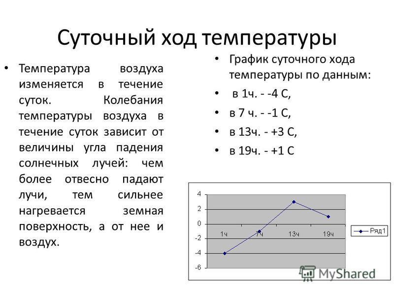 Суточный ход температуры Температура воздуха изменяется в течение суток. Колебания температуры воздуха в течение суток зависит от величины угла падения солнечных лучей: чем более отвесно падают лучи, тем сильнее нагревается земная поверхность, а от н