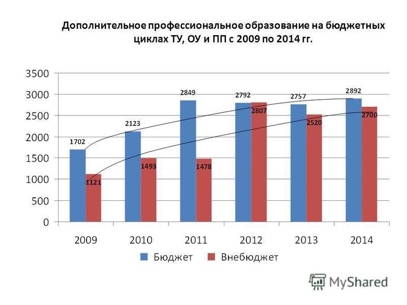 Дополнительное профессиональное образование на бюджетных циклах ТУ, ОУ и ПП с 2009 по 2014 гг.
