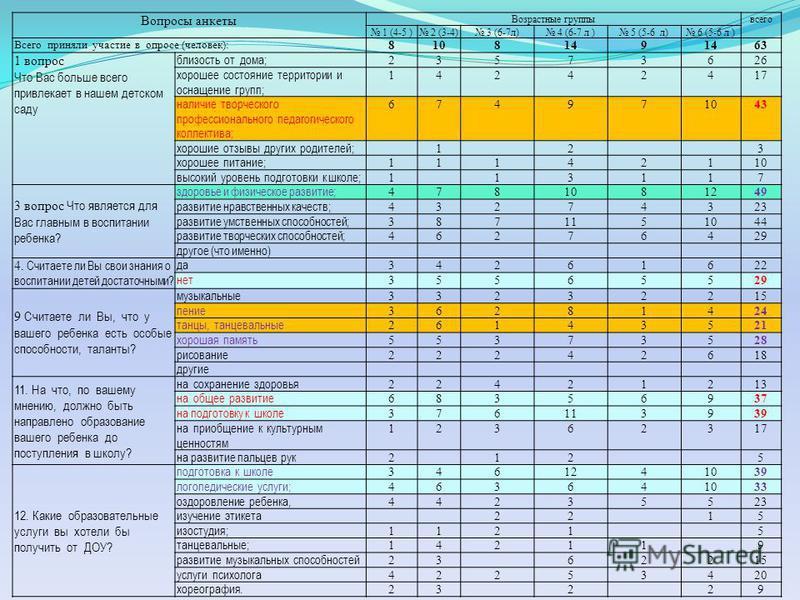 Вопросы анкеты Возрастные группы всего 1 (4-5 ) 2 (3-4) 3 (6-7 л) 4 (6-7 л ) 5 (5-6 л) 6 (5-6 л ) Всего приняли участие в опросе (человек): 8108149 63 1 вопрос Что Вас больше всего привлекает в нашем детском саду близость от дома; 23573626 хорошее со