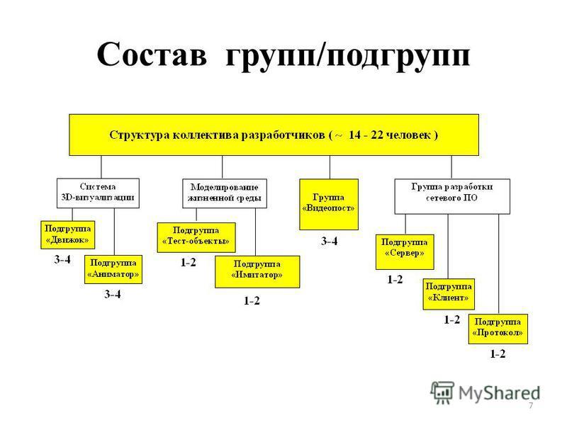 Состав групп/подгрупп 7