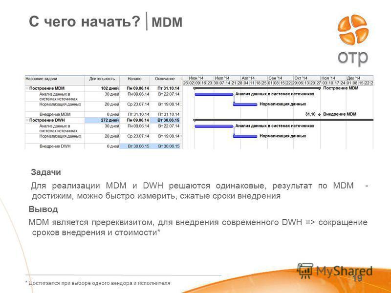 19 С чего начать? MDM Задачи Для реализации MDM и DWH решаются одинаковые, результат по MDM - достижим, можно быстро измерить, сжатые сроки внедрения Вывод MDM является пререквизитом, для внедрения современного DWH => сокращение сроков внедрения и ст