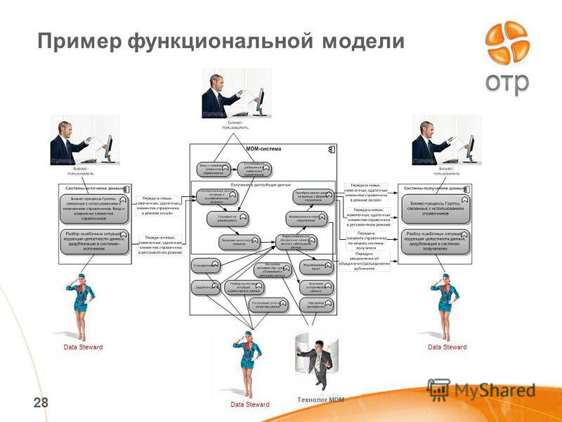28 Пример функциональной модели Data Steward Технолог MDM
