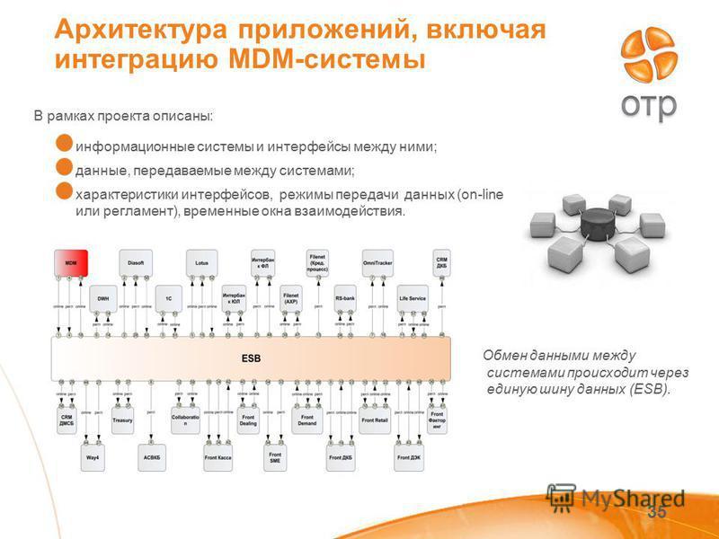 35 Архитектура приложений, включая интеграцию MDM-системы В рамках проекта описаны: информационные системы и интерфейсы между ними; данные, передаваемые между системами; характеристики интерфейсов, режимы передачи данных (on-line или регламент), врем