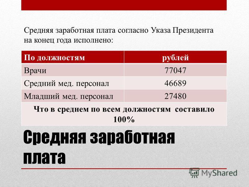Средняя заработная плата По должностям рублей Врачи 77047 Средний мед. персонал 46689 Младший мед. персонал 27480 Что в среднем по всем должностям составило 100% Средняя заработная плата согласно Указа Президента на конец года исполнено: