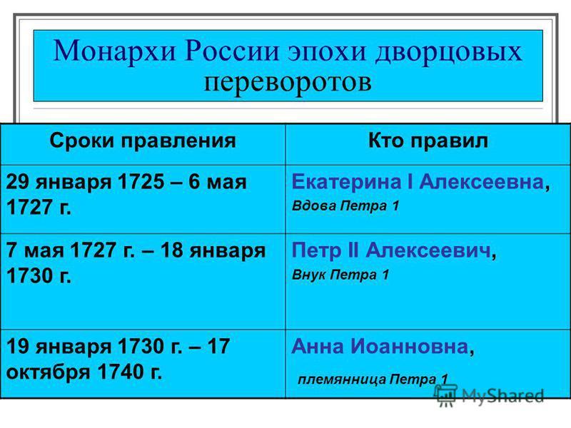 Монархи России эпохи дворцовых переворотов Сроки правления Кто правил 29 января 1725 – 6 мая 1727 г. Екатерина I Алексеевна, Вдова Петра 1 7 мая 1727 г. – 18 января 1730 г. Петр II Алексеевич, Внук Петра 1 19 января 1730 г. – 17 октября 1740 г. Анна