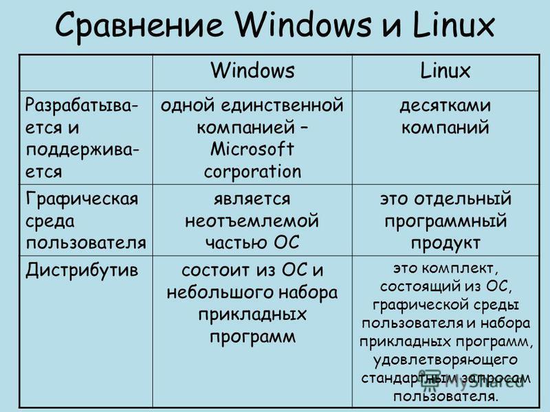 Сравнение Windows и Linux WindowsLinux Разрабатыва- ется и поддерживается одной единственной компанией – Microsoft corporation десятками компаний Графическая среда пользователя является неотъемлемой частью ОС это отдельный программный продукт Дистриб