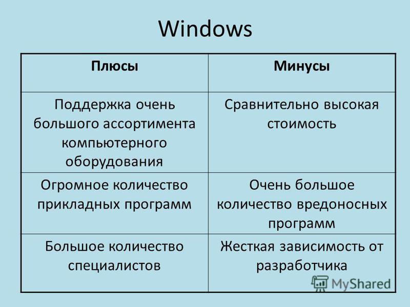 Windows Плюсы Минусы Поддержка очень большого ассортимента компьютерного оборудования Сравнительно высокая стоимость Огромное количество прикладных программ Очень большое количество вредоносных программ Большое количество специалистов Жесткая зависим