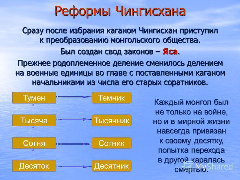 Реформы Чингисхана Сразу после избрания каганом Чингисхан приступил к преобразованию монгольского общества. Был создан свод законов – Яса. Прежнее родоплеменное деление сменилось делением на военные единицы во главе с поставленными каганом начальника