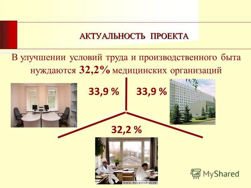 АКТУАЛЬНОСТЬ ПРОЕКТА В улучшении условий труда и производственного быта нуждаются 32,2% медицинских организаций 33,9 % 32,2 %