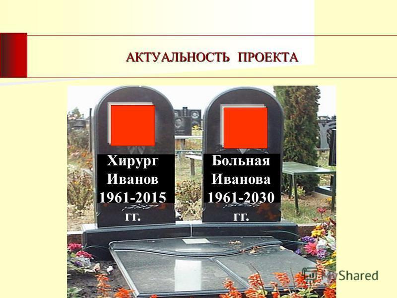 Больная Иванова 1961-2030 гг. Хирург Иванов 1961-2015 гг.