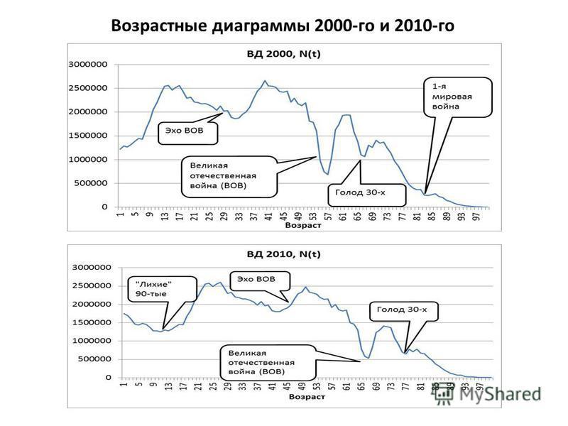 Возрастные диаграммы 2000-го и 2010-го