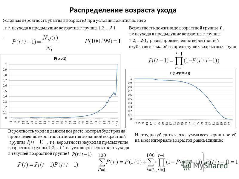 Распределение возраста ухода Условная вероятность убытия в возрасте t при условии дожития до него, т.е. не ухода в предыдущие возрастные группы 1,2,… t -1 Вероятность ухода в данном возрасте, которая будет равна произведению вероятности дожития до да