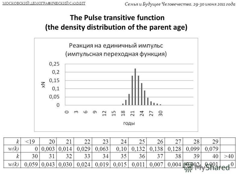 МОСКОВСКИЙ ДЕМОГРАФИЧЕСКИЙ САММИТ Семья и Будущее Человечества. 29-30 июня 2011 года The Pulse transitive function (the density distribution of the parent age) k40 w(k) 0,0590,0430,0300,0240,0190,0150,0110,0070,0040,002 0,0010