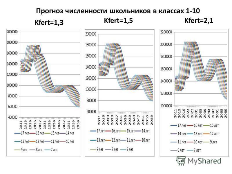 Kfert=1,5Kfert=2,1 Kfert=1,3 Прогноз численности школьников в классах 1-10