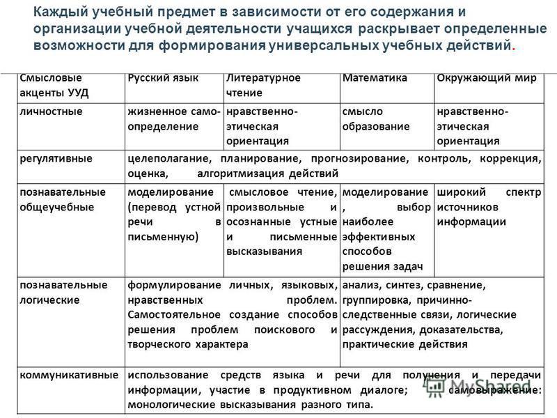Смысловые акценты УУД Русский язык Литературное чтение Математика Окружающий мир личностные жизненное само- определение нравственно- этическая ориентация смыслообразование нравственно- этическая ориентация регулятивные целеполагание, планирование, пр