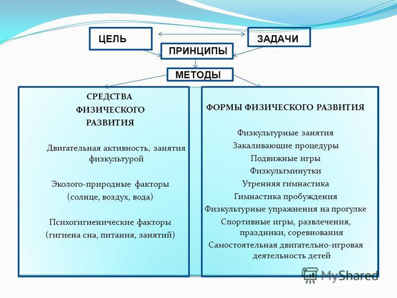 ЦЕЛЬЗАДАЧИ ПРИНЦИПЫ МЕТОДЫ СРЕДСТВА ФИЗИЧЕСКОГО РАЗВИТИЯ Двигательная активность, занятия физкультурой Эколого-природные факторы (солнце, воздух, вода) Психогигиенические факторы (гигиена сна, питания, занятий) ФОРМЫ ФИЗИЧЕСКОГО РАЗВИТИЯ Физкультурны