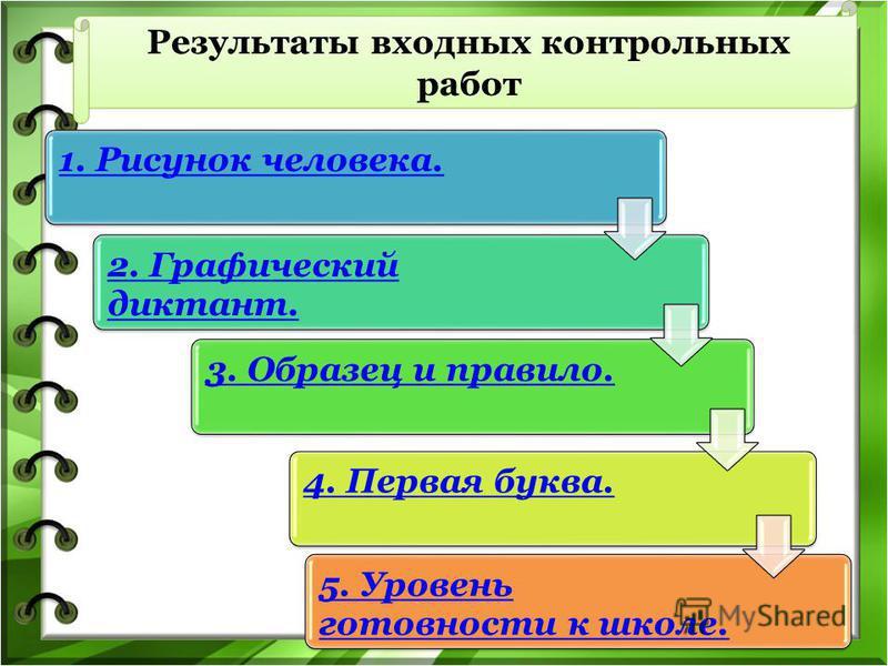 Результаты входных контрольных работ 1. Рисунок человека.2. Графический диктант. 3. Образец и правило.4. Первая буква.5. Уровень готовности к школе.