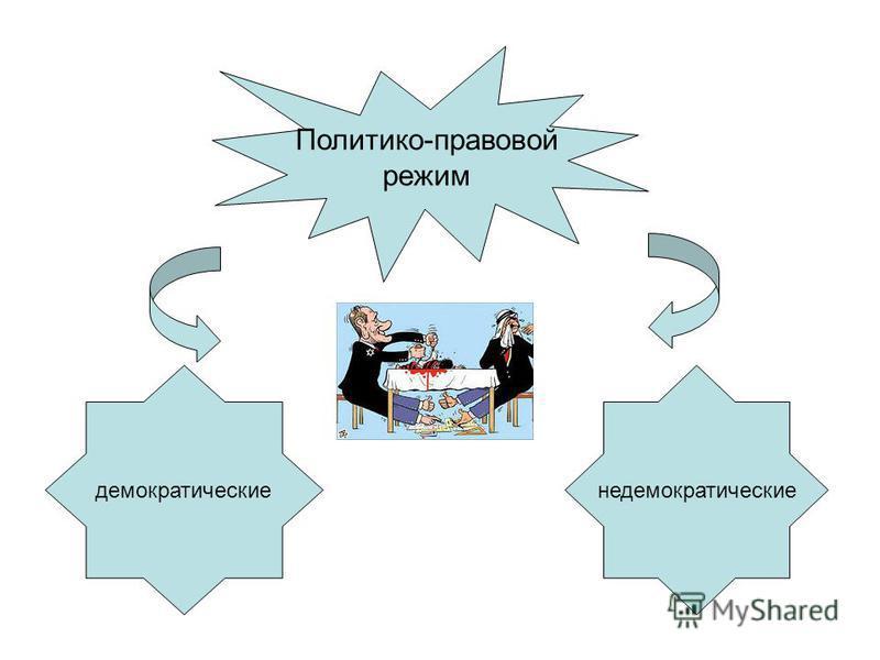 Политико-правовой режим демократические недемократические