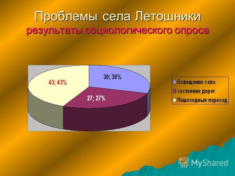 Проблемы села Летошники результаты социологического опроса