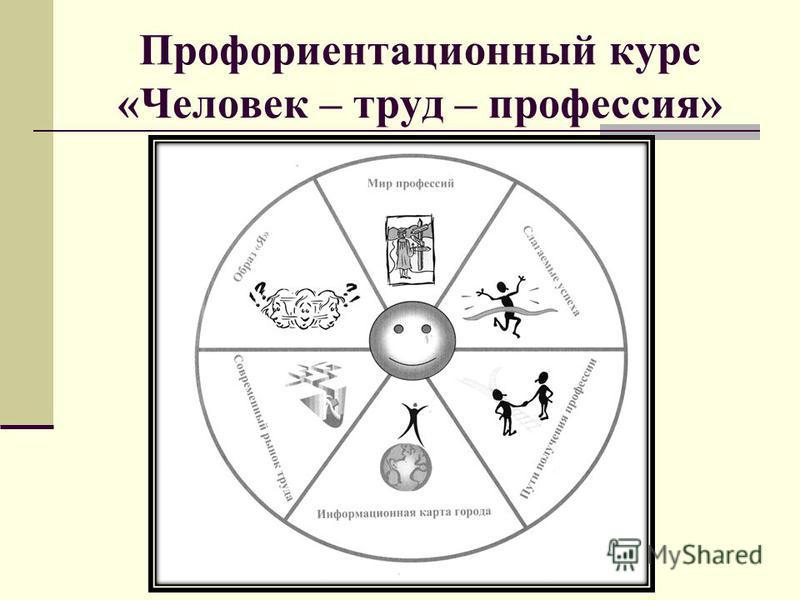 Профориентационный курс «Человек – труд – профессия»
