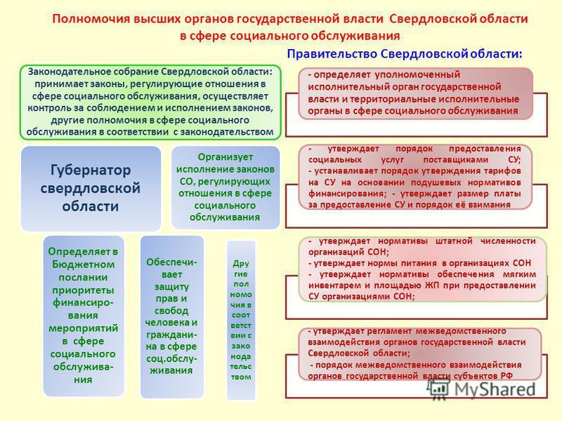 Полномочия высших органов государственной власти Свердловской области в сфере социального обслуживания Законодательное собрание Свердловской области: принимает законы, регулирующие отношения в сфере социального обслуживания, осуществляет контроль за