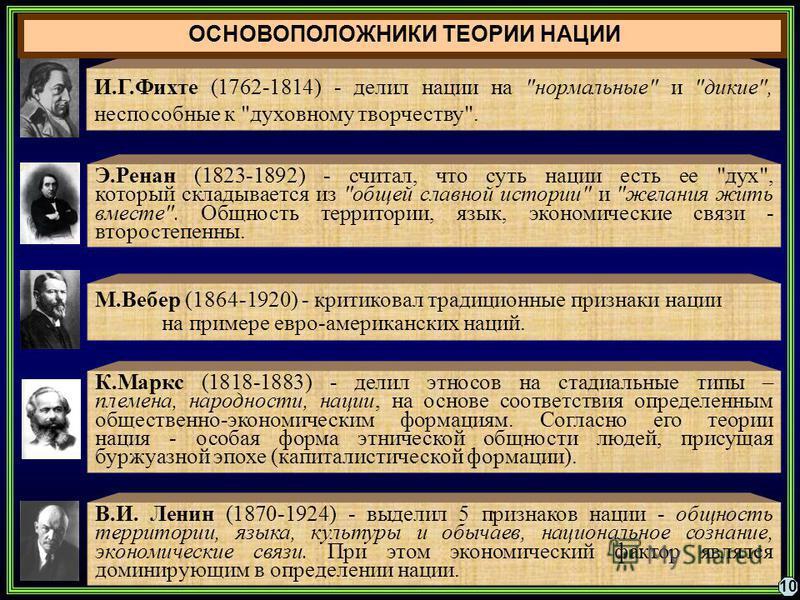 В.И. Ленин (1870-1924) - выделил 5 признаков нации - общность территории, языка, культуры и обычаев, национальное сознание, экономические связи. При этом экономический фактор являлся доминирующим в определении нации. И.Г.Фихте (1762-1814) - делил нац