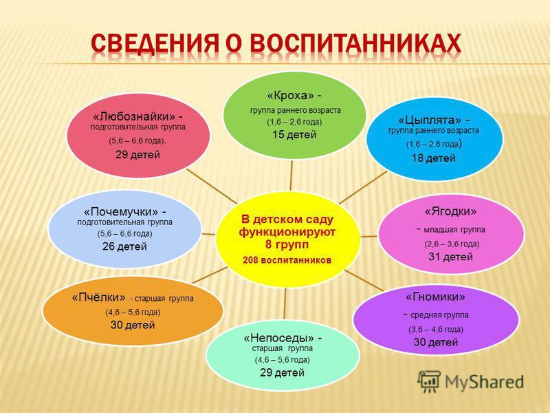 В детском саду функционируют 8 групп 208 воспитанников «Кроха» - группа раннего возраста (1,6 – 2,6 года) 15 детей «Цыплята» - группа раннего возраста (1,6 – 2,6 года ) 18 детей «Ягодки» - младшая группа (2,6 – 3,6 года) 31 детей «Гномики» - средняя