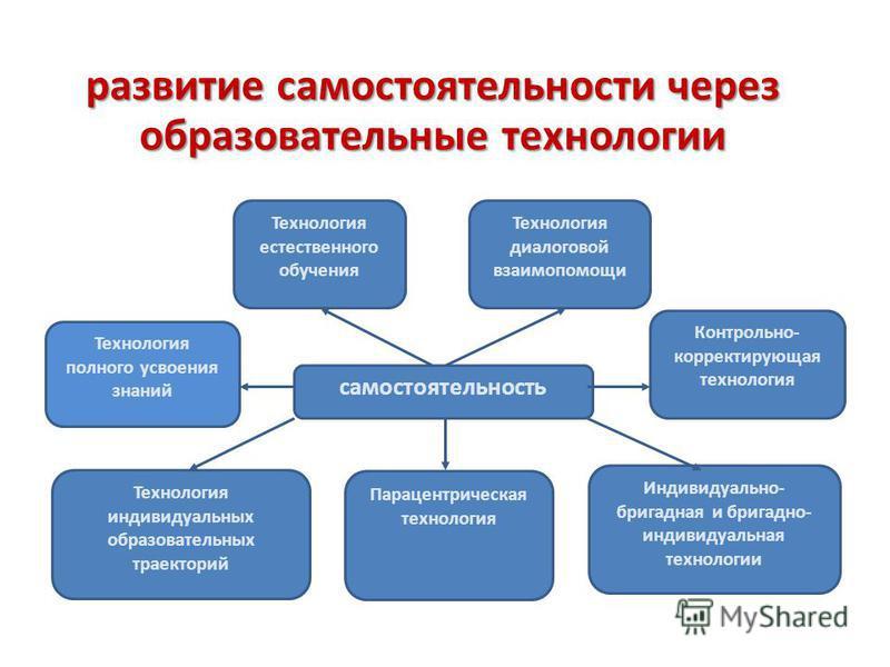 самостоятельность Технология диалоговой взаимопомощи Индивидуально- бригадная и бригадно- индивидуальная технологии Парацентрическая технология Технология индивидуальных образовательных траекторий Контрольно- корректирующая технология Технология полн