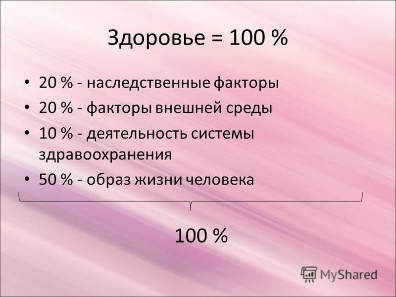 Здоровье = 100 % 20 % - наследственные факторы 20 % - факторы внешней среды 10 % - деятельность системы здравоохранения 50 % - образ жизни человека 100 %