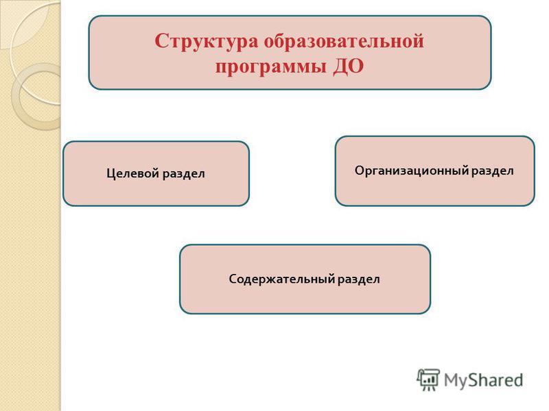 Структура образовательной программы ДО Целевой раздел Организационный раздел Содержательный раздел