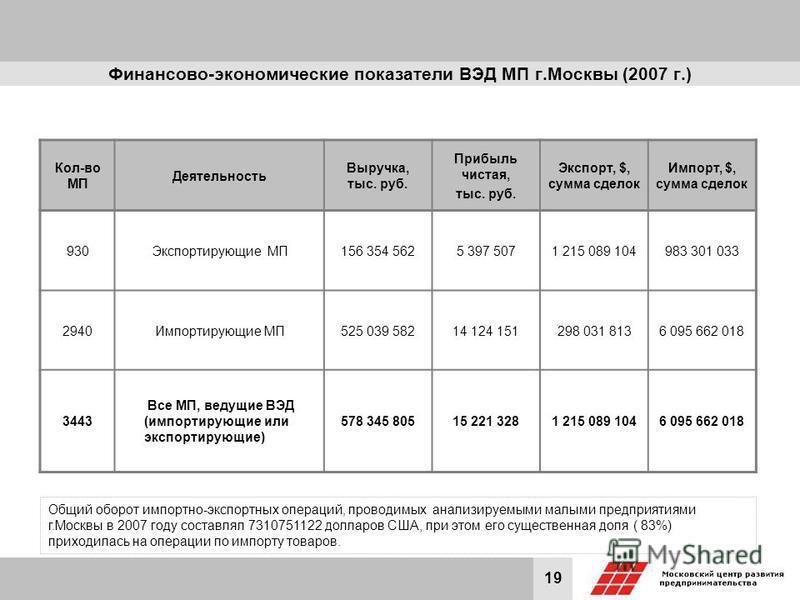 19 Финансово-экономические показатели ВЭД МП г.Москвы (2007 г.) Кол-во МП Деятельность Выручка, тыс. руб. Прибыль чистая, тыс. руб. Экспорт, $, сумма сделок Импорт, $, сумма сделок 930Экспортирующие МП156 354 5625 397 5071 215 089 104983 301 033 2940