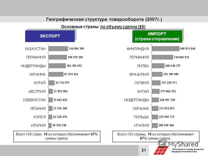 21 Географическая структура товарооборота (2007 г.) ЭКСПОРТ ИМПОРТ (страна отправления) ИМПОРТ (страна отправления) Основные страны по объему сделок ($$) Всего 109 стран, 10 из которых обеспечивают 47% суммы сделок. Всего 103 страны, 10 из которых об