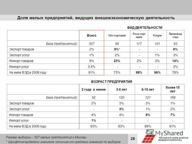 28 Доля малых предприятий, ведущих внешнеэкономическую деятельность Всего Опт.торговля Розн.торг овля Услуги Производ ство База (предприятий): 507 6611710163 Экспорт товаров 2% 9%* - -6% Экспорт услуг 1% 2% -1%3% Импорт товаров 6% 23%2%3%14% Импорт у