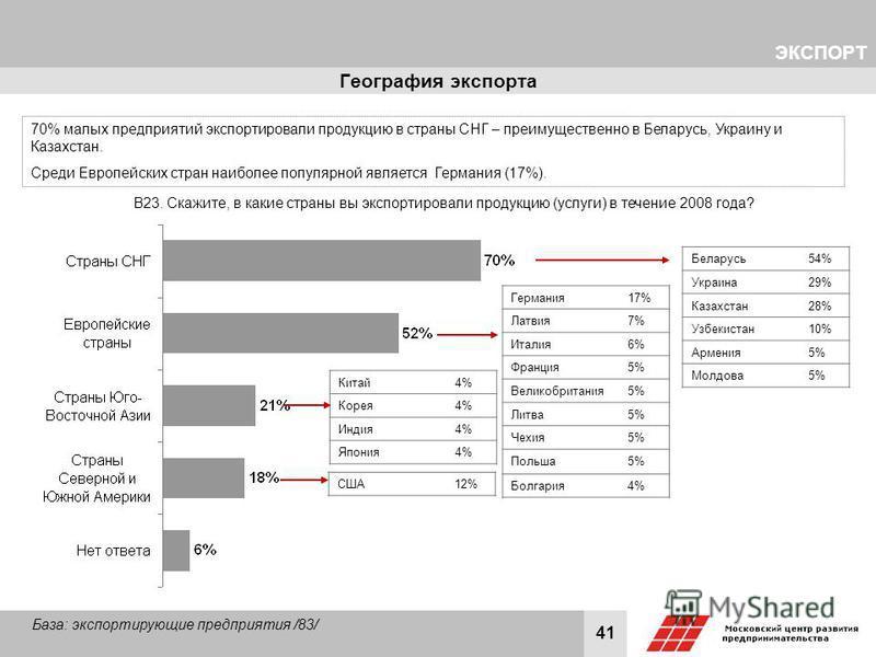 41 География экспорта В23. Скажите, в какие страны вы экспортировали продукцию (услуги) в течение 2008 года? База: экспортирующие предприятия /83/ ЭКСПОРТ 70% малых предприятий экспортировали продукцию в страны СНГ – преимущественно в Беларусь, Украи