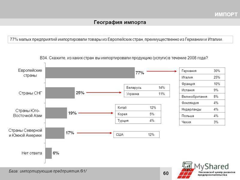 60 География импорта В34. Скажите, из каких стран вы импортировали продукцию (услуги) в течение 2008 года? База: импортирующие предприятия /91/ ИМПОРТ Германия 30% Италия 25% Франция 10% Испания 9% Великобритания 8% Финляндия 4% Нидерланды 4% Польша