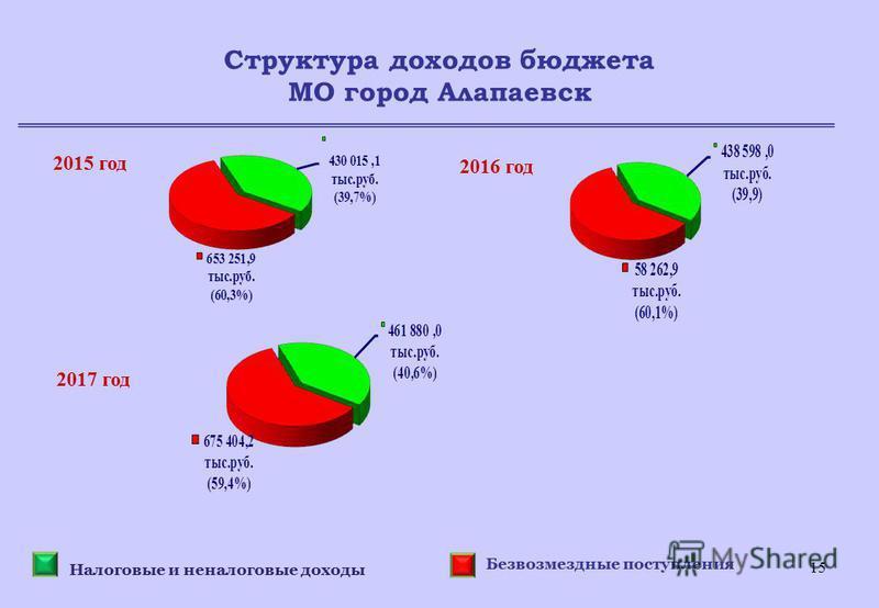 15 Структура доходов бюджета МО город Алапаевск 2015 год 2016 год 2017 год Налоговые и неналоговые доходы Безвозмездные поступления