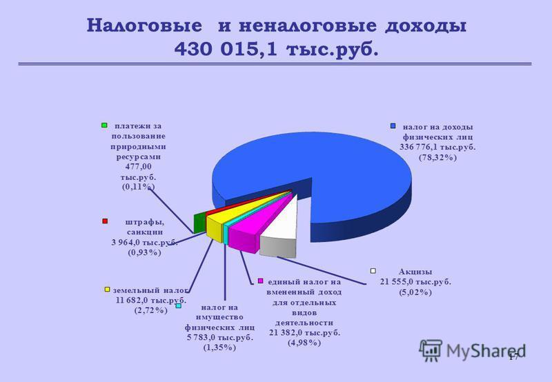 17 Налоговые и неналоговые доходы 430 015,1 тыс.руб.