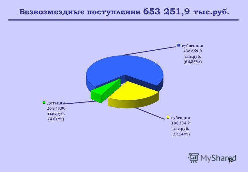 18 Безвозмездные поступления 653 251,9 тыс.руб.