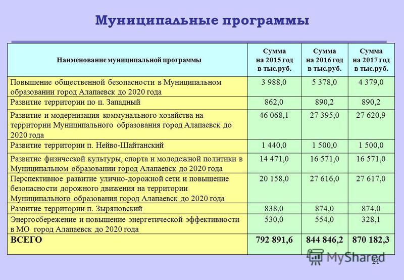 21 Муниципальные программы Наименование муниципальной программы Сумма на 2015 год в тыс.руб. Сумма на 2016 год в тыс.руб. Сумма на 2017 год в тыс.руб. Повышение общественной безопасности в Муниципальном образовании город Алапаевск до 2020 года 3 988,